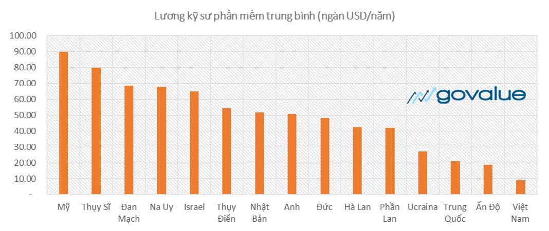 Biểu đồ giá nhân công, lợi thế cạnh tranh quốc gia
