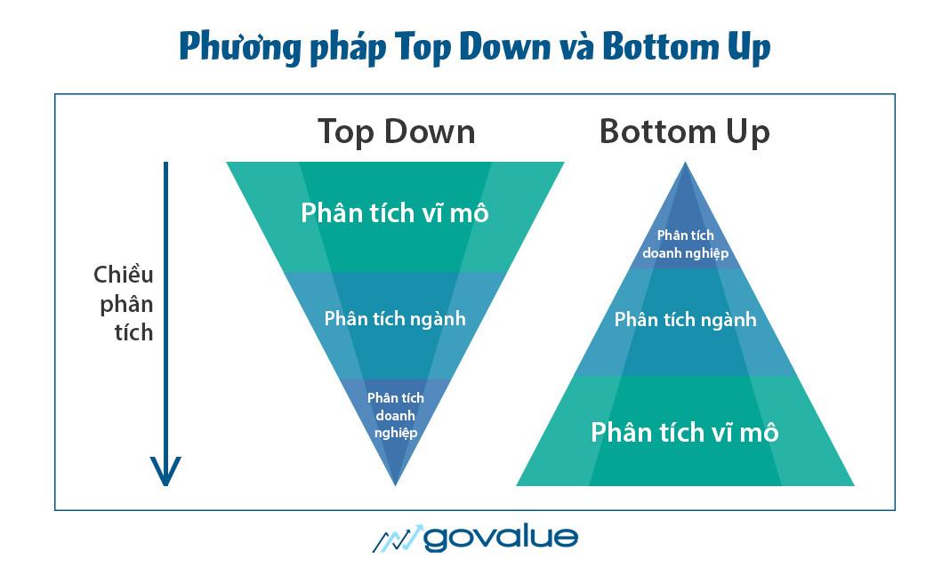 Phuong-phap-TopDown-BottomUp