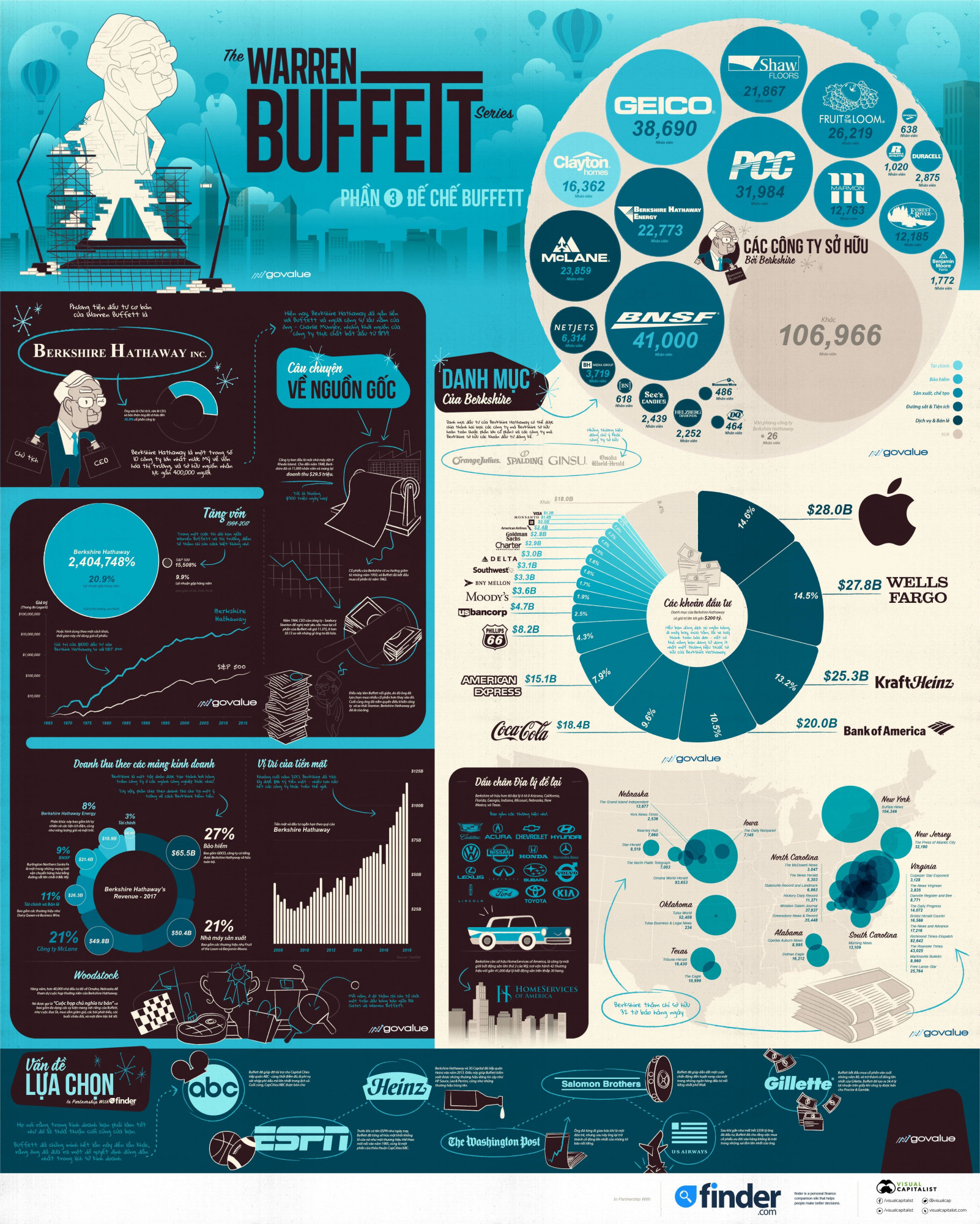 Đế chế Buffett Infographic