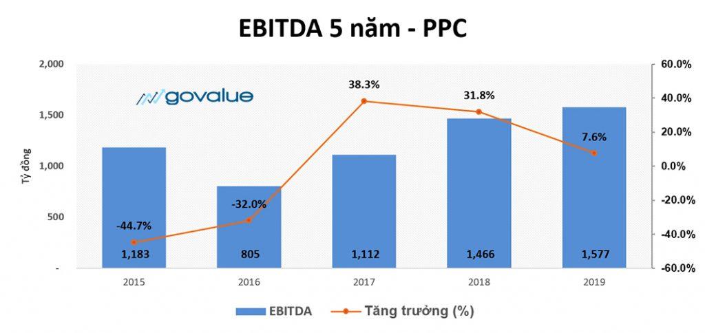 EBIT và EBITDA: Cách tính và áp dụng trong đầu tư (CHUẨN) » GoValue