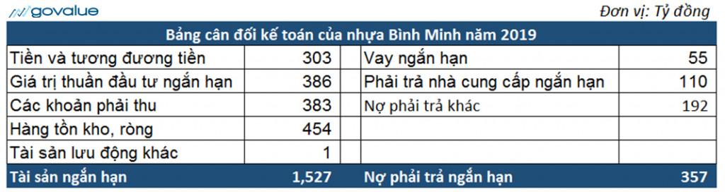 Bảng cân đối kế toán của BMP để tính vốn lưu động