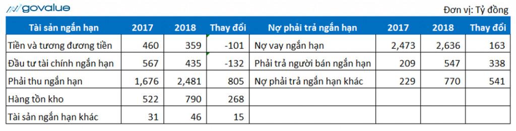 Bảng cân tối kế toán trong ngăn hạn của IDI để tính vốn lưu động