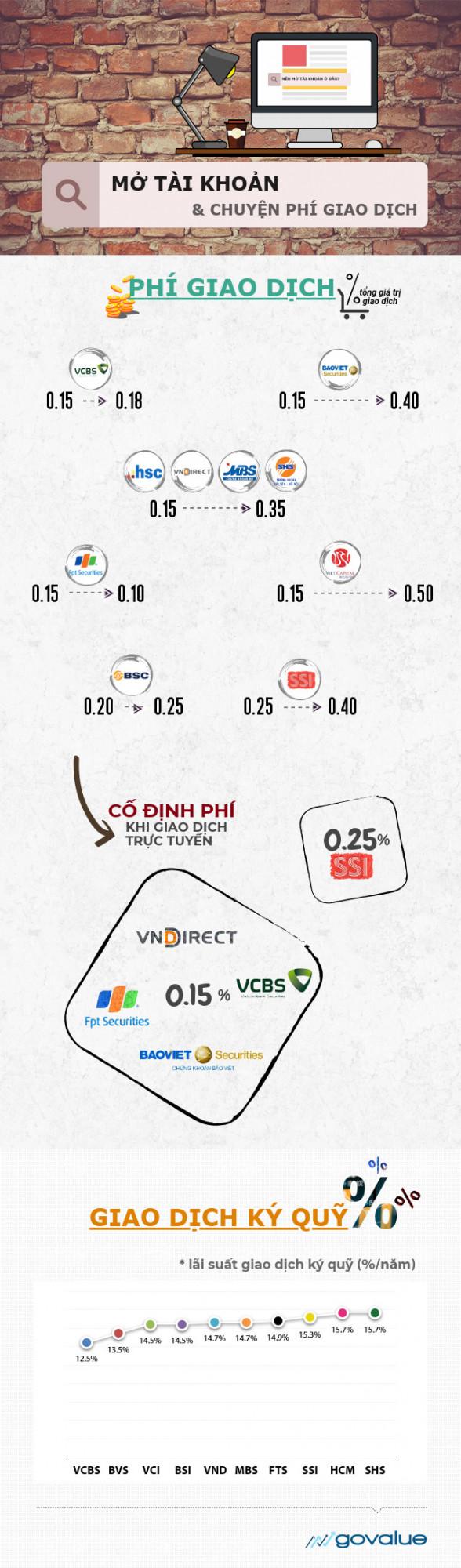 mở tài khoản chứng khoán infographic