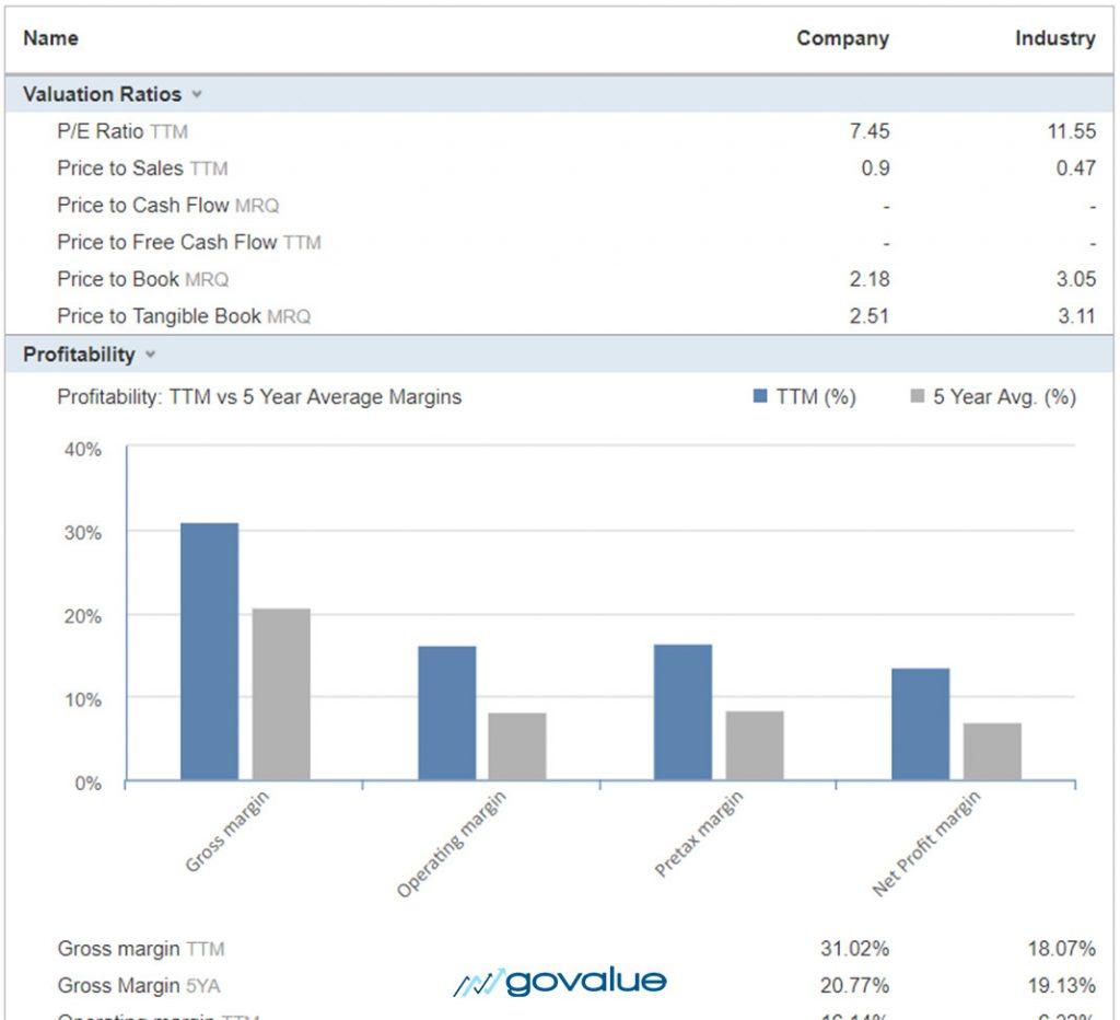 govalue.vn-định-giá-cổ-phiếu-vnm-investing.com